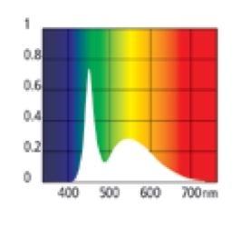 AS T5 LED FRESHWATER PRO 8000K 18W 1047 MM (JUWEL)