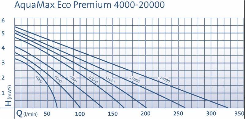 OASE AQUAMAX ECO PREMIUM 4000