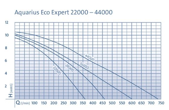 OASE AQUARIUS ECO EXPERT 36000