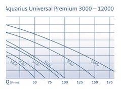 OASE UNIVERSAL PREMIUM ECO 3000