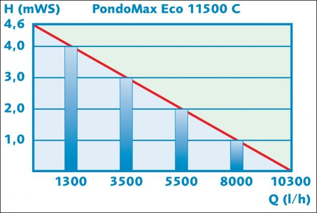 PONTEC PONDOMAX ECO 11500C