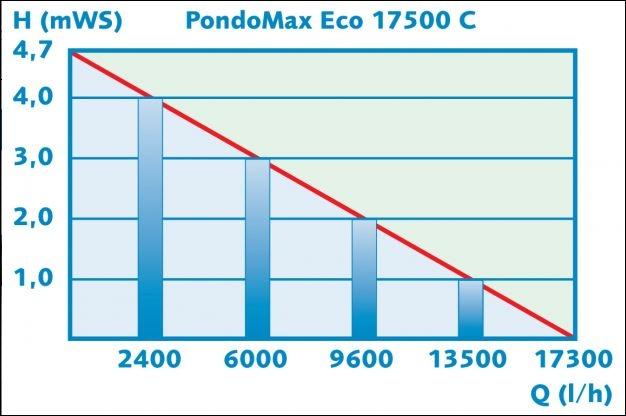 PONTEC PONDOMAX ECO 17500C