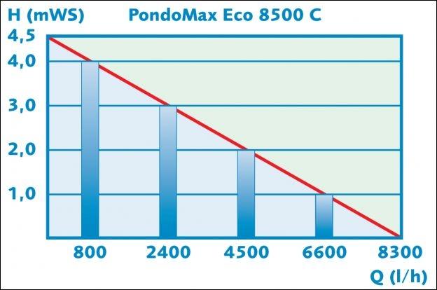 PONTEC PONDOMAX ECO 8500C